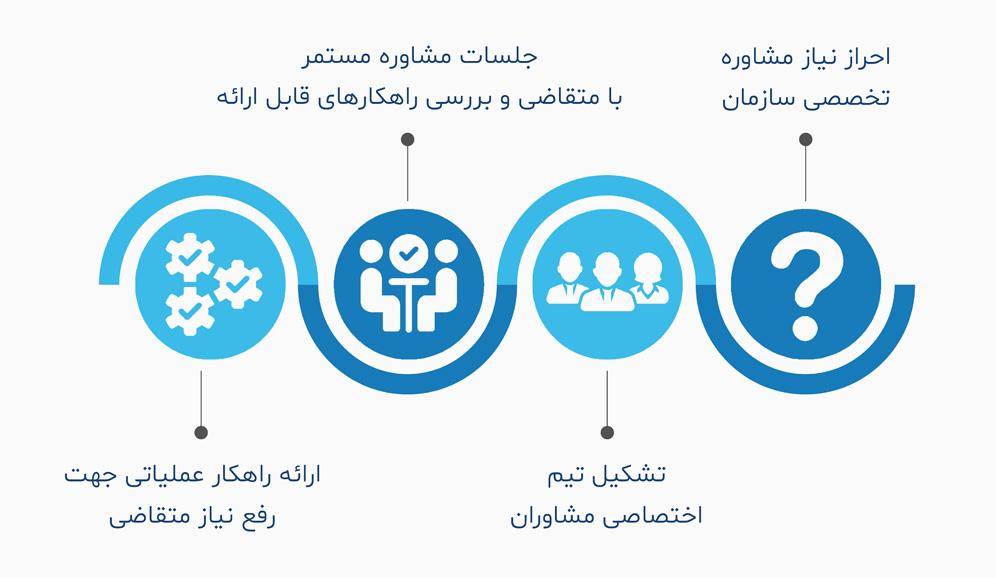 مشاوره سازمانی